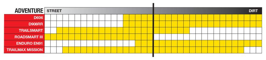 Dunlop ADV Tire Lineup