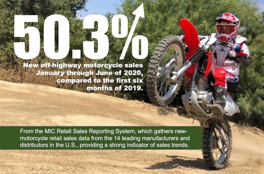MIC Dirt dual sport sales Infographic